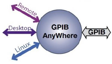 Remote Control Software for GPIB Instruments