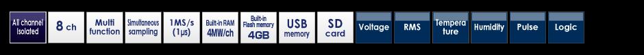 GL980 Measurent types